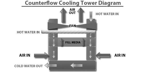Counter Flow Cooling Tower Diagram