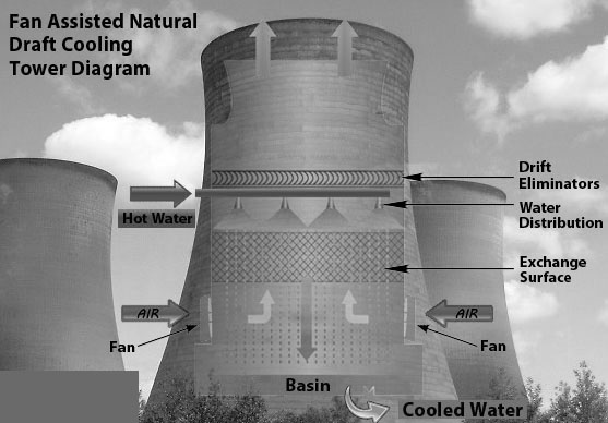 Fan Assisted Natural Draft Cooling Tower Types Diagram