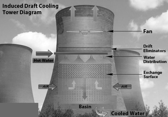 Induced-draft-Forced-Draft-Cooling-Tower-Diagram