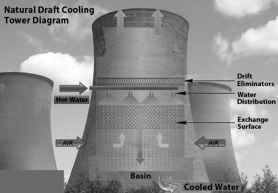 Natural-Draft-Cooling-Tower-Diagram