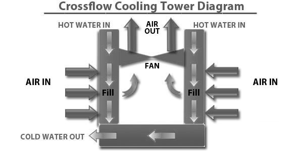 Cross Flow Cooling Tower Diagram